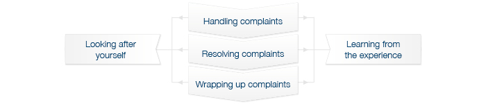 Avant's Getting Started in Practice - Process and relationship of complaints to the doctor