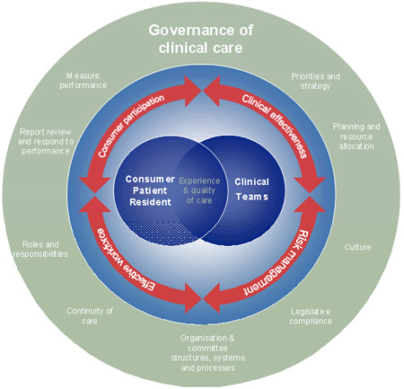 clinical governance and risk management Unit 2 clinical governance & risk management awareness including investigation of accidents, complaints & claims introduction the trust aims to take all reasonable steps in the management of risk with the overall objective of protecting.