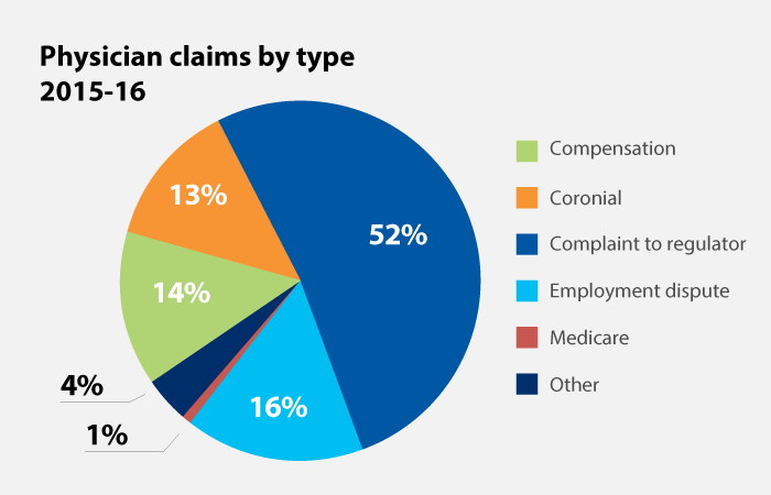 Physician claims by type