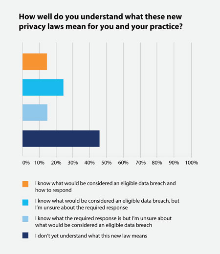Member survey privacy laws graph1